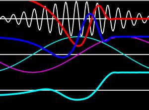 Fourier Studies[WIP]